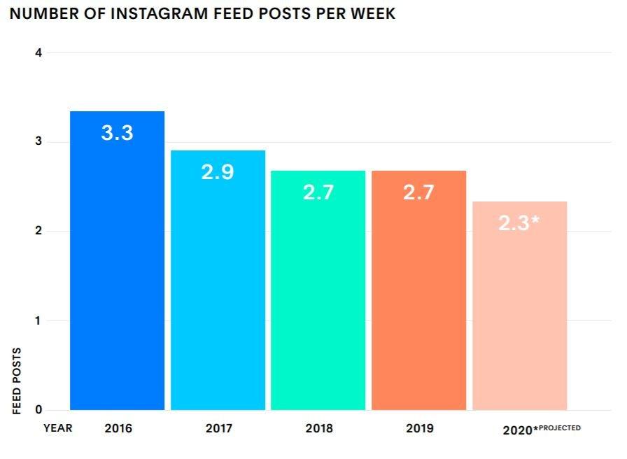 Az Instagram trendek közül az első, hogy posztolj kevesebbet.