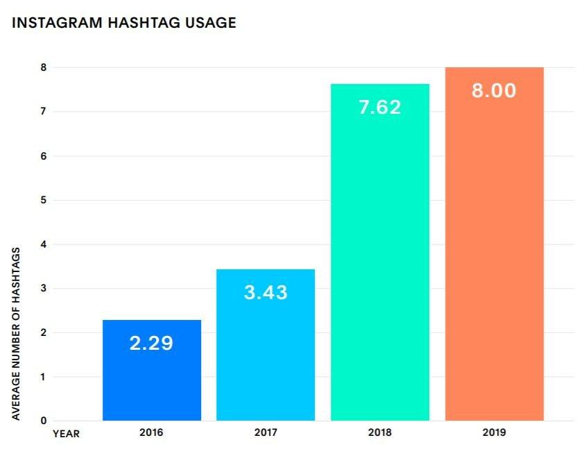 A #-ek száma is egyre nő minden évben, és ez 2020-ban sem lesz másképp, igazi Instagram trend, amit érdemes követni.