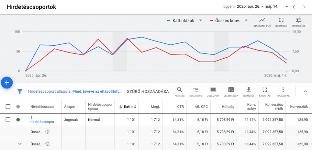 FutureManagement - Aki viszont egy kicsit is jártas a Google Ads rendszerében, bizonyára tisztában van vele, mennyi előnye lehet a branding kampányoknak egy termék vagy szolgáltatás esetében. Összeszedtünk néhány fontos információt a keresési branding kampányokkal kapcsolatban.