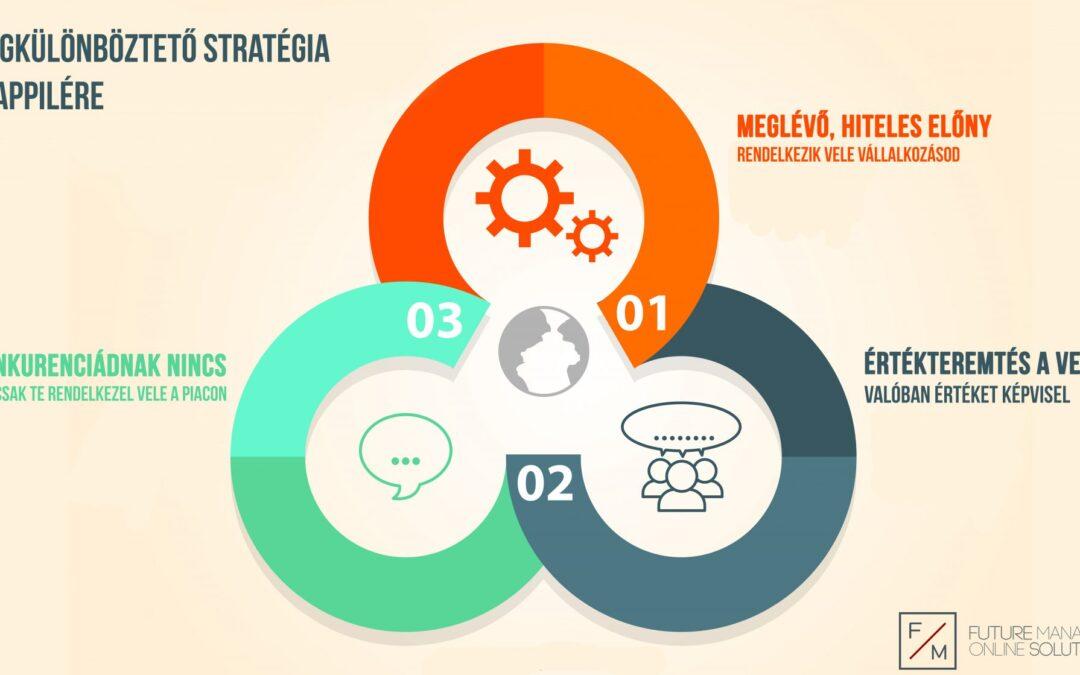 2. rész: Stratégia tervezése – iránytű a kommunikációdhoz