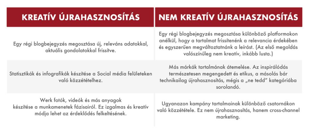 """""""Zero waste"""" tartalommarketing: tippek a kreatív újrahasznosításra - FutureManagement - Online Marketing Ügynökség"""