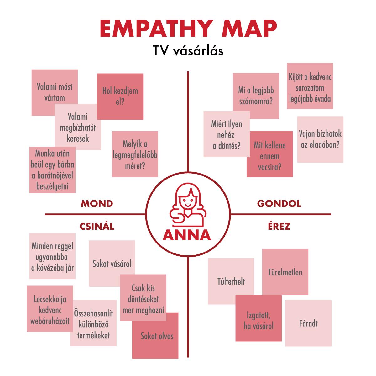 Empathy map – Avagy hogyan mássz bele az ügyfeled fejébe